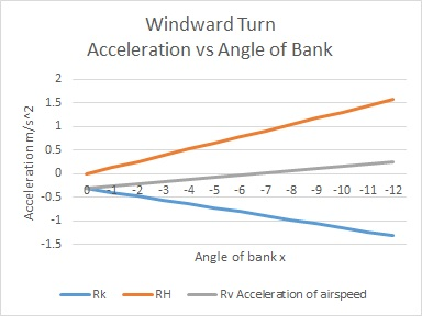 Accel vs AoB windward turn